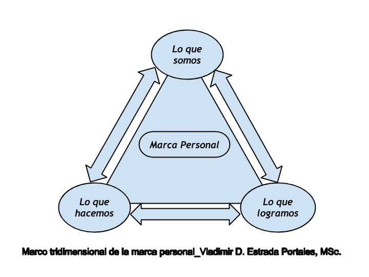 MARCO TRIDIMENSIONAL DE LA MARCA PERSONAL